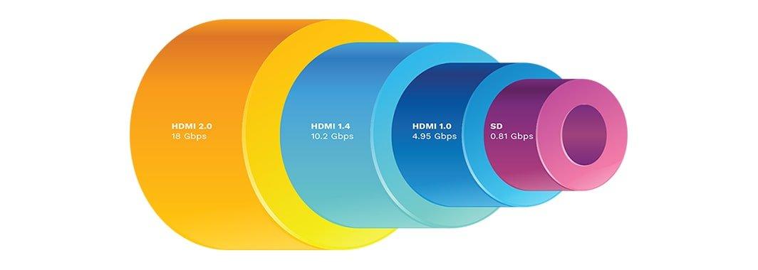 Verschil HDMI versies