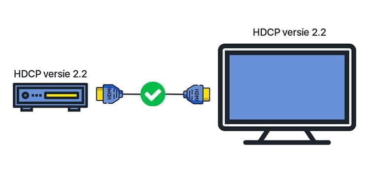 Wat is HDCP?